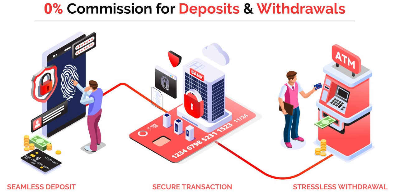 0% Commission for Deposits & Withdrawals